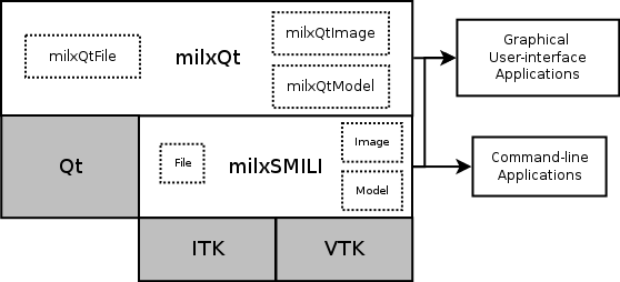 Layers Block Diagram